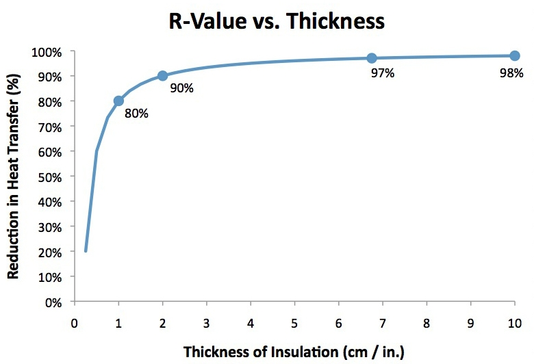 Single room recommended r value for cold climate tiny for Insulation cost comparison